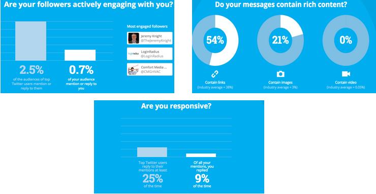 social grader twitter marketing strategy