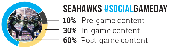 SeaHawks-Visuals-Graph.png