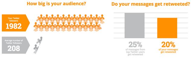 social grader twitter marketing