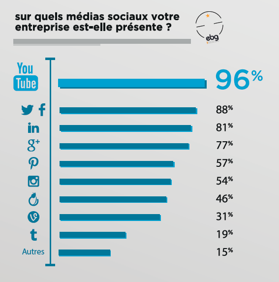Infographie ebg quels medias sociaux