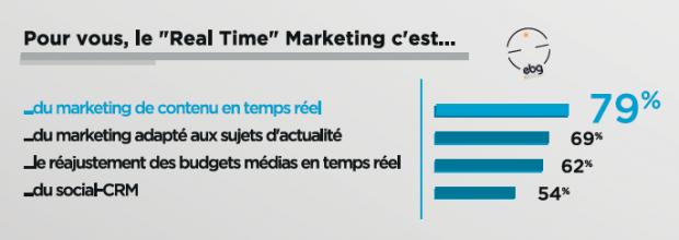 REal time marketing EBG Task Force 01