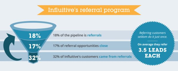 Influitive's Referral Program Funnel | 3 Things You Should Know About Advocate Marketing According to an Expert | Hootsuite Blog