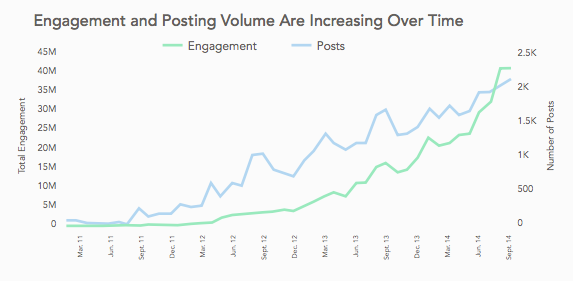 Simply-Measured-Instagram-Engagement-Increase