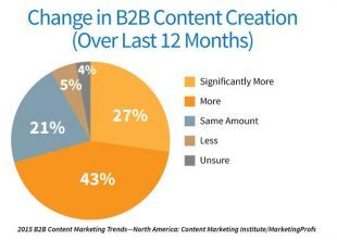 B2B Marketing Trends 2015