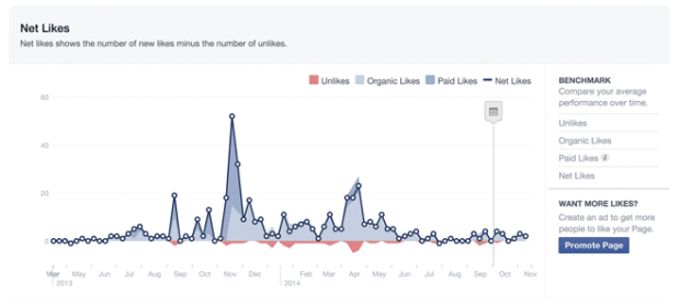 Facebook-Insights-Net-Likes-620x279