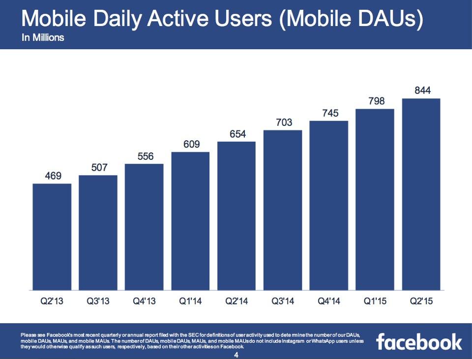 facebook-utilisateurs-depuis-un-appareil-mobile
