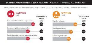 nielsen-trust-in-advertising