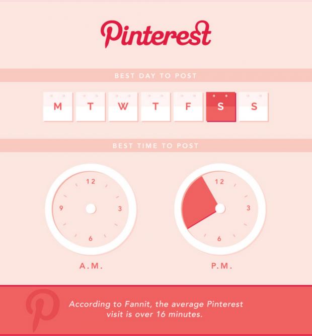 socialmediatoday best time pin