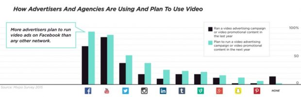 Social Media-Werbung Stats