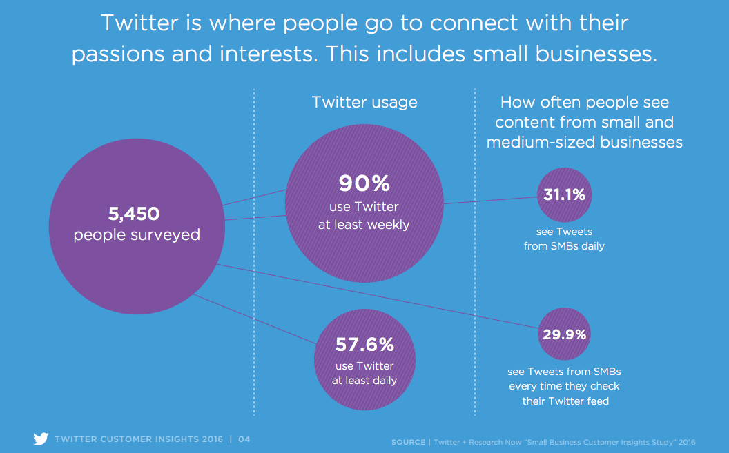 How People Use Twitter to Find Your Business | Hootsuite Blog