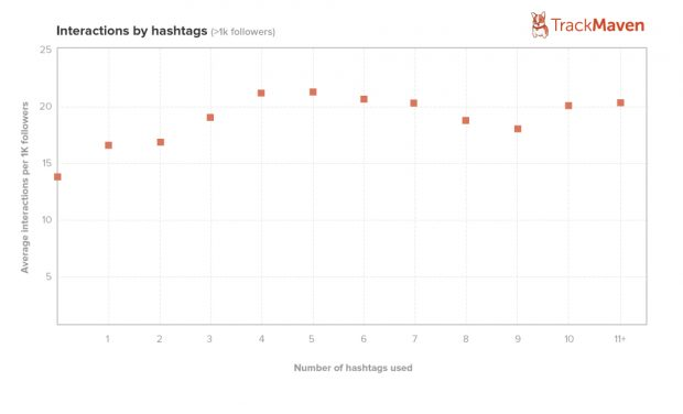 Instagram-Hashtags-how-many-to-use-620x376