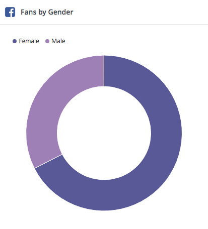 facebook-demographics-hootsuite-analytics-gender
