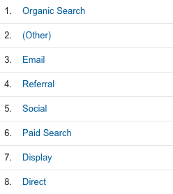 Google-Analytics-Channel-Ranking