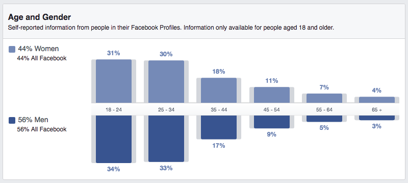 A Long List of Facebook Statistics—And What They Mean For Your Business | Hootsuite Blog | ES: Estadísticas de Facebook
