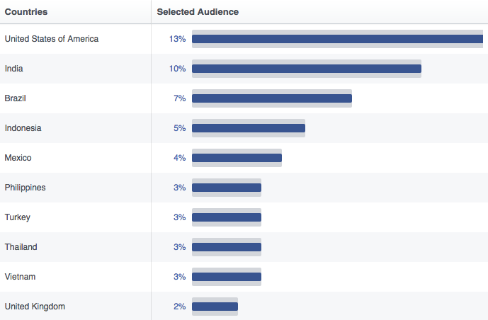 A Long List of Facebook Statistics—And What They Mean For Your Business | Hootsuite Blog |ES: estadísticas de Facebook
