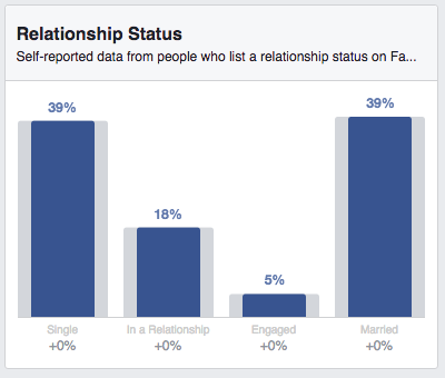 A Long List of Facebook Statistics—And What They Mean For Your Business | Hootsuite Blog |ES: Lista de estadísticas de Facebook