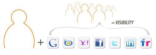 social-visibility