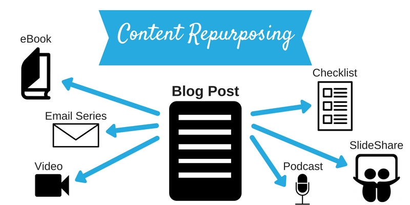 removing outdated content - repurposing content assets in different formats/channels