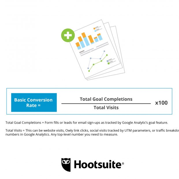 4 ROI Formulas That Will Help Earn You a Promotion | Hootsuite Blog