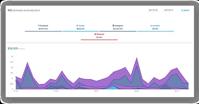 Hootsuite Impact social ROI tool