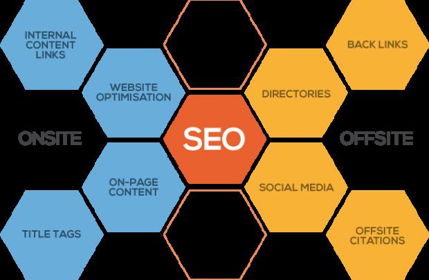 el posicionamiento SEO depende de muchos factores, los cuales son analizados para optimizar gradualmente la reputación de tu sitio web