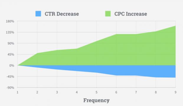 Facebook CPC ES: Reduce el costo de tus anuncios de Facebook