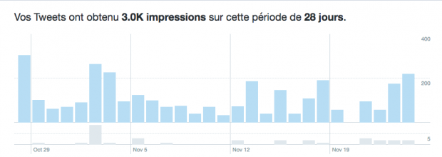 Marketing sur Twitter