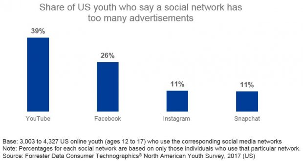 Infographic from Forrester: % of US youth who say a social network has too many advertisements