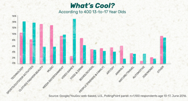 Infographic from Google: What's Cool? According to 400 13-to-17 Year Olds