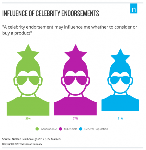 Infographic from Nielson: Influence of Celebrity Endorsements