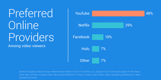 31 YouTube Stats That Matter to Marketers | Hootsuite Blog