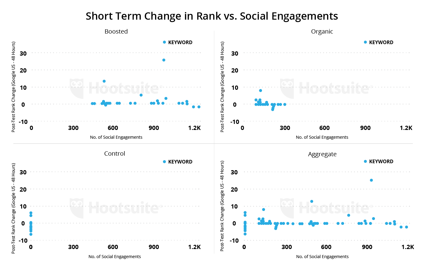 short term change in rank vs. social engagement