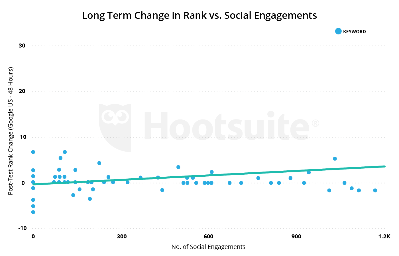 long term change in rank vs. social engagement