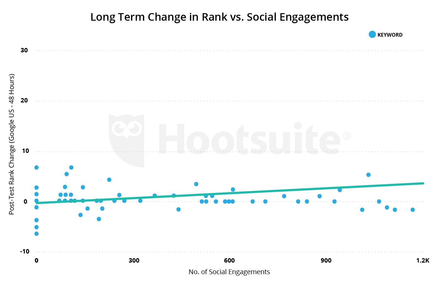 long term change in rank vs. social engagement