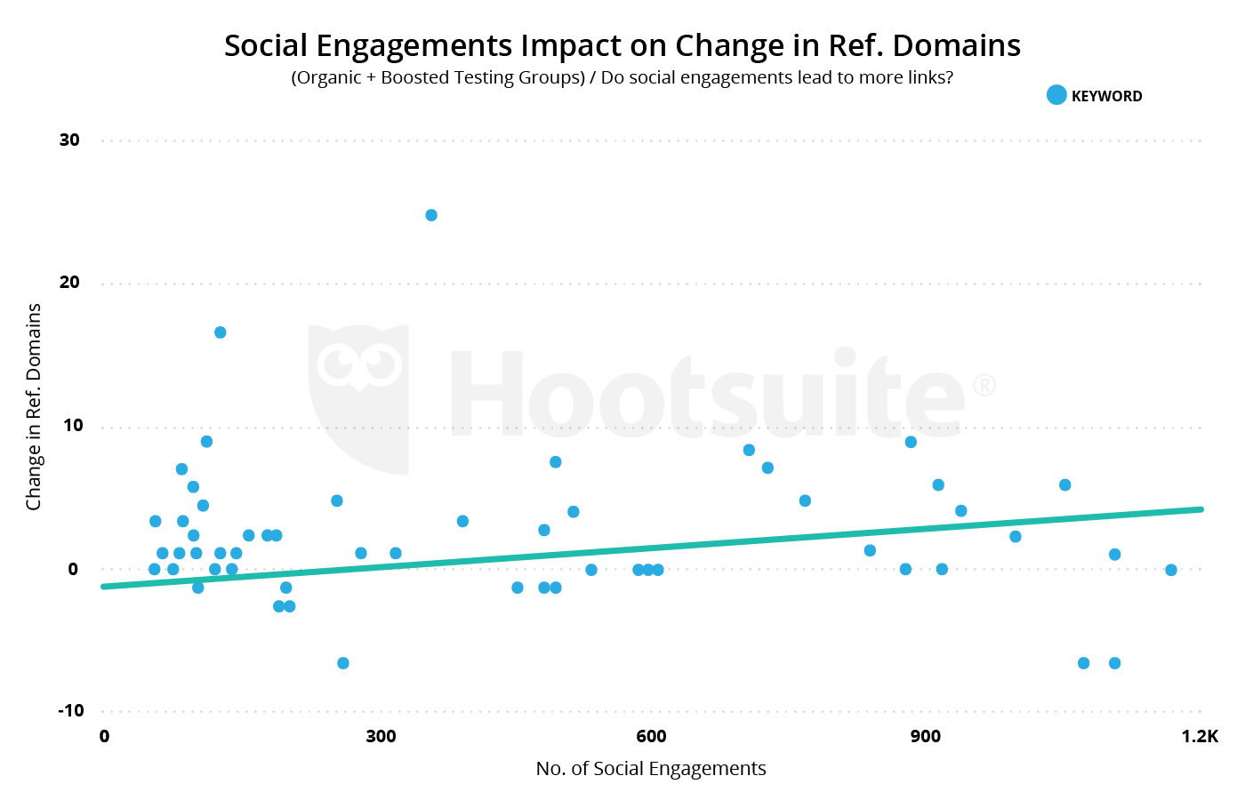 social engagements impact on change in referring domains