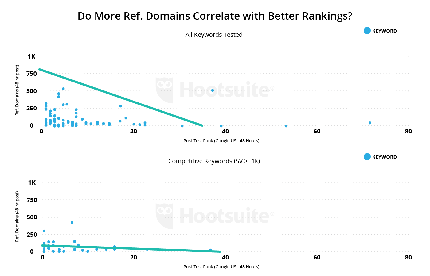 domains better rankings