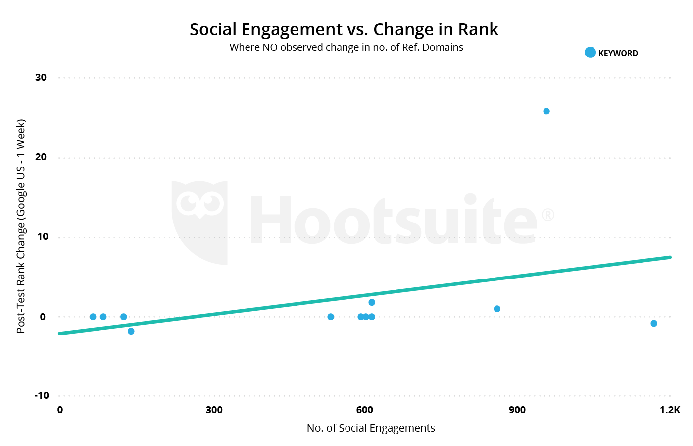 social engagement vs. change in rank