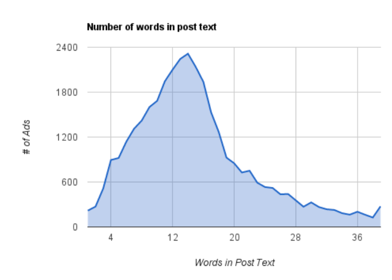 The Ideal Social Media Post Length