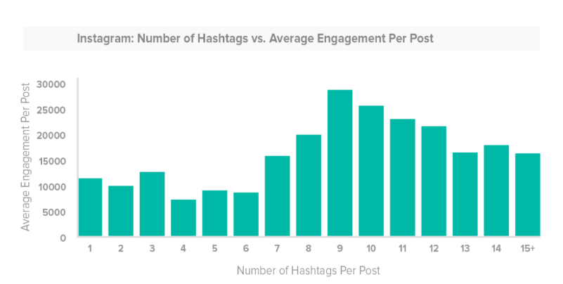 The Ideal Social Media Post Length for Every Platform