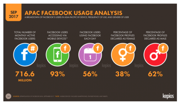 facebook demographics Asia