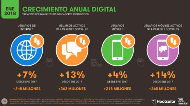 Redes sociales en México y Latinoamérica - Crecimiento anual digital