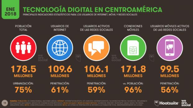 3 Redes sociales en México y Latinoamérica - Tecnología digital en Centroamérica