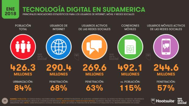 Redes sociales en México y Latinoamérica - Tecnología digital en Sudamérica