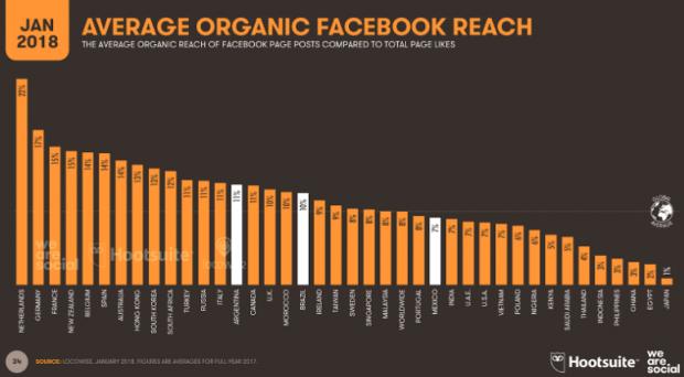 9 Redes sociales en México y Latinoamérica - Promedio del alcance orgánico de una publicación en Facebook