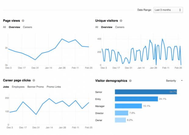 LinkedIn Company Page dashboard