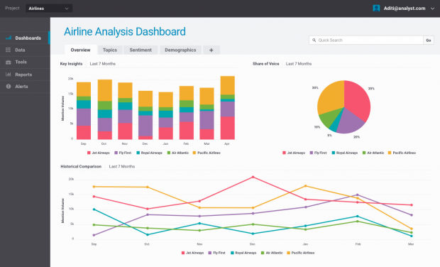 Brandwatch analytics dashboard