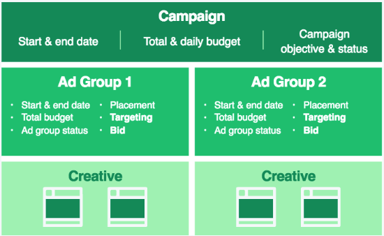 Publicidad en Twitter - pujas, anuncios y grupos