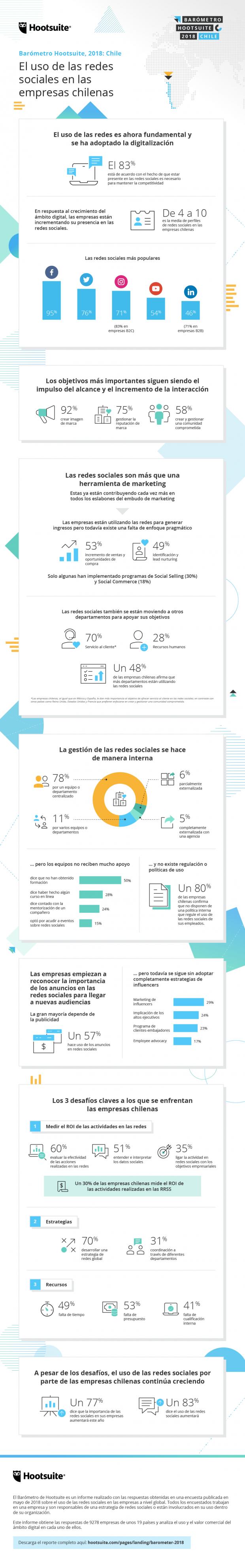 Marketing Social - Infografía Chile