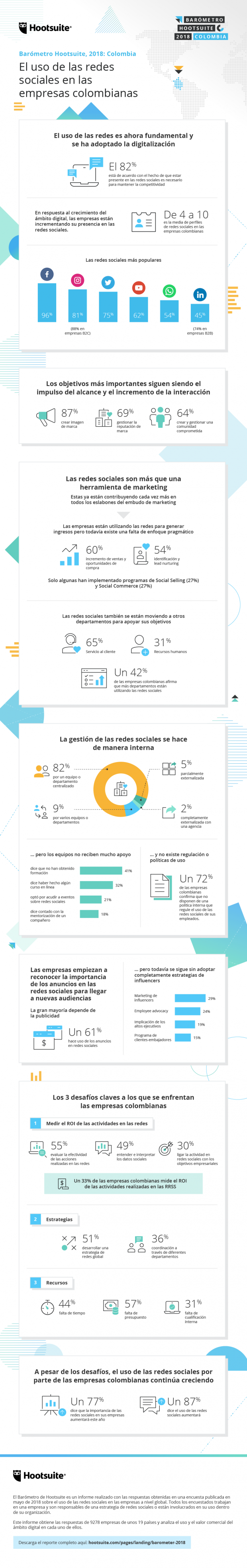 Marketing Social - Infografía Colombia
