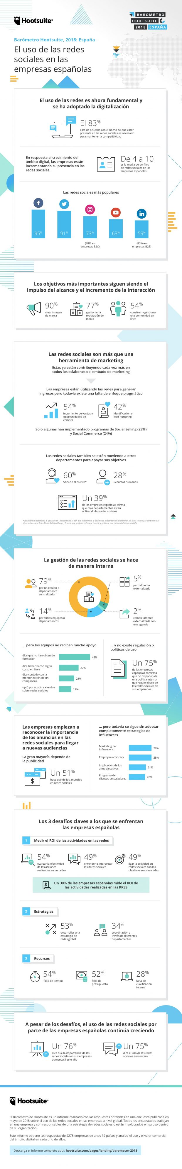 Marketing Social - Infografía España